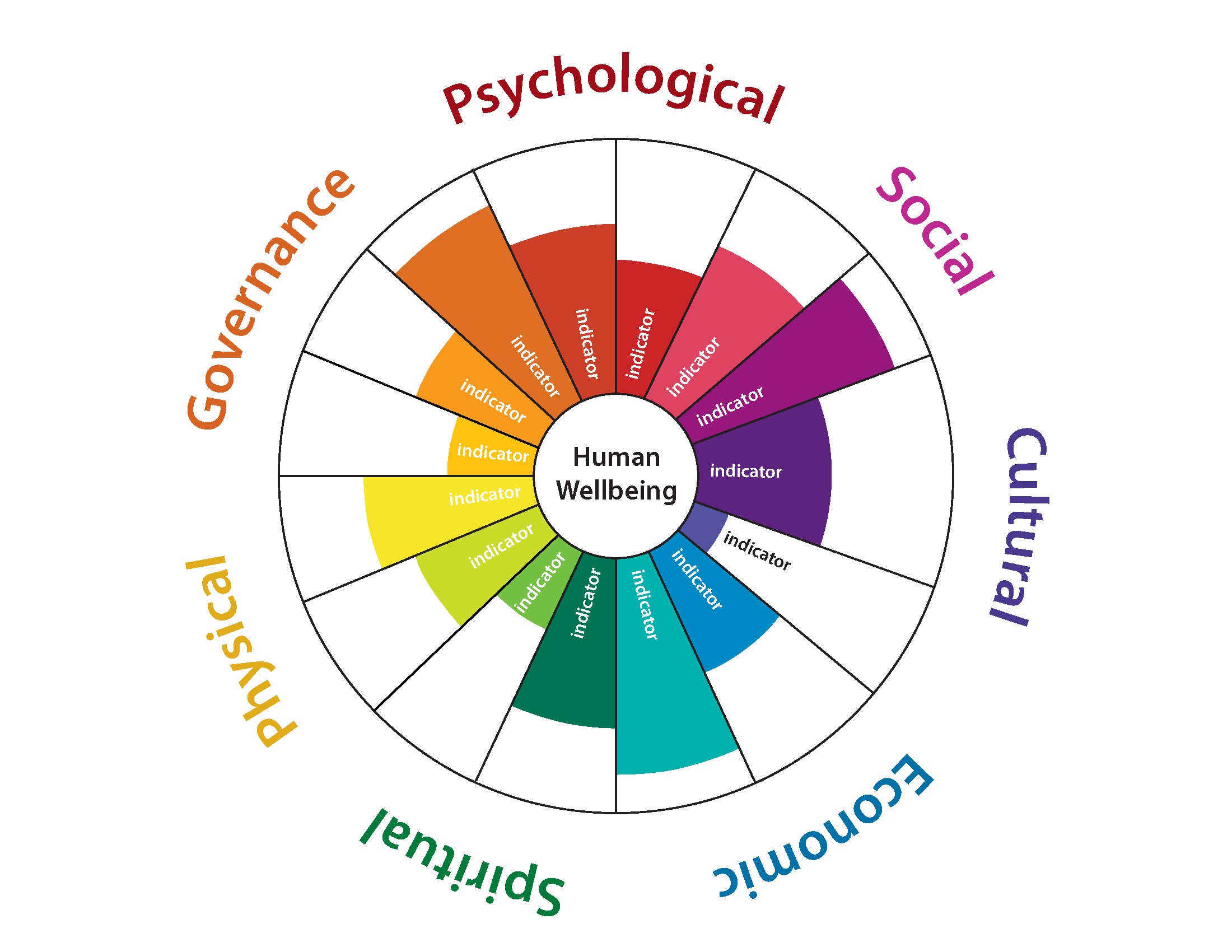 Human wellbeing indicators