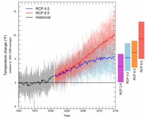All scenarios project warming for the 21st century. Graph courtesy of the University of Washington Climate Impacts Group.