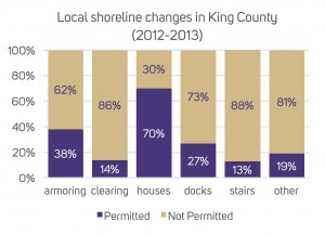 Chart: Local shoreline changes in King County (2012-13). Source: King County, 2014