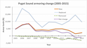 Charting changes in Puget Sound shoreline armoring length (2005-2015)