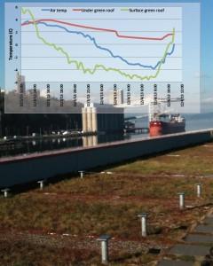 Graph shows temperature comparisons