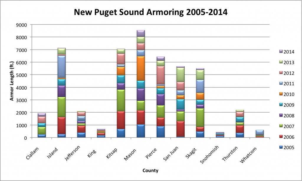 New Puget Sound armoring by county by year (2005-2014).