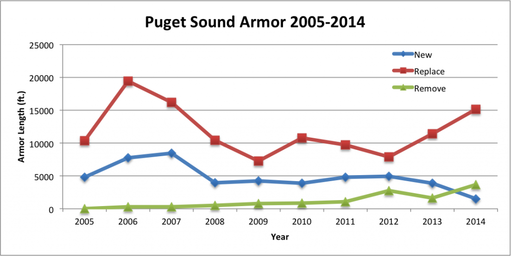 New, replaced, and removed Puget Sound armoring (2005-2009)