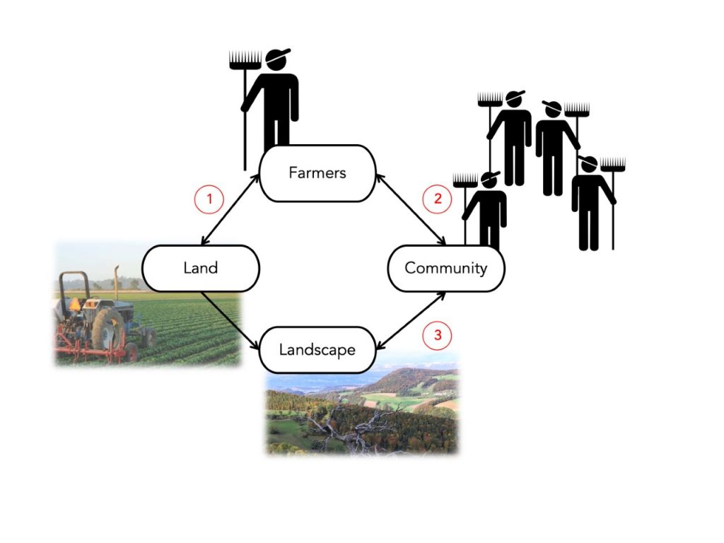 Fig. 1. Key relationships help to understand what matters. Farmers value their relationship to their land (1) and to their community (2). The farming community values its relationship to the landscape (3).